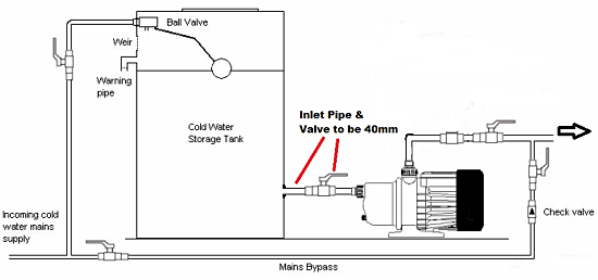 Quiet Running Horizontal Multi Stage Centrifugal Booster Pump